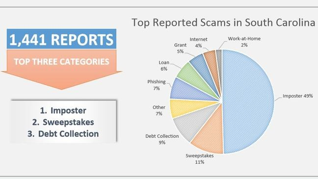 SCDCA: Over 1,400 scams reported in South Carolina for 2017